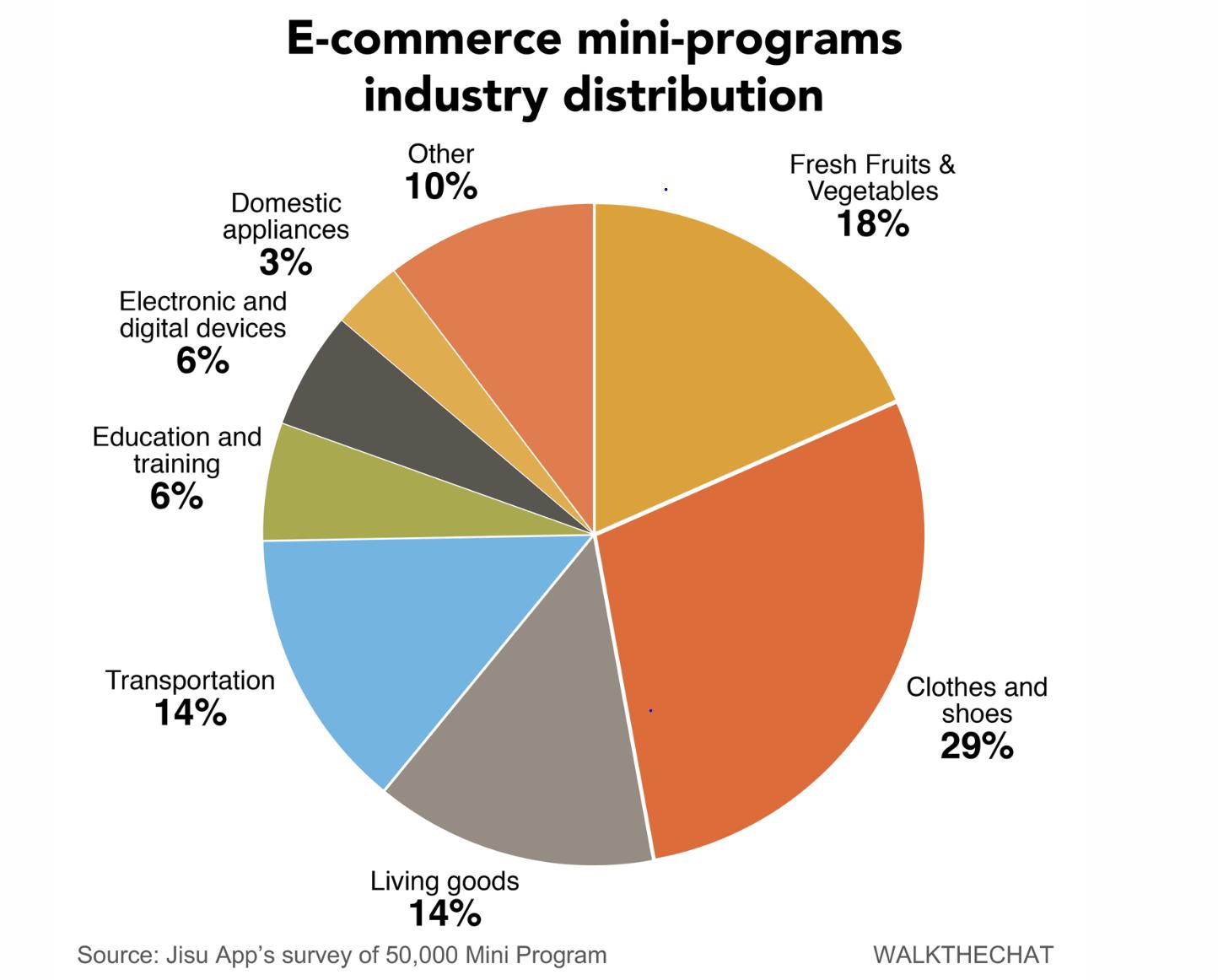 ecommerce mini programs industry distribution in WeChat super app