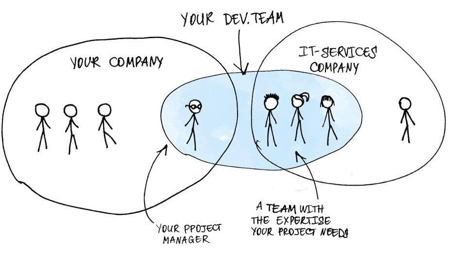dedicated team model software development agiletech