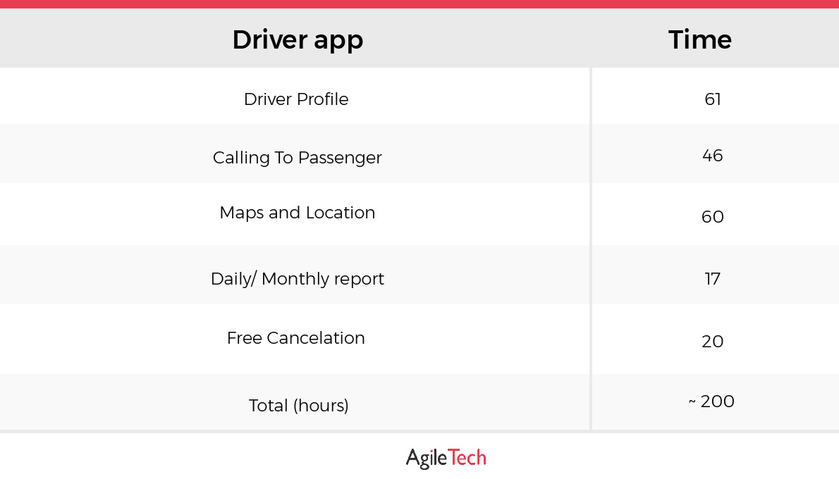 how much does it cost to build app like uber for driver with estimated time by agiletech