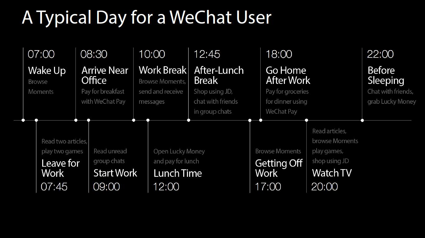 Super app, WeChat, changes the living habits of users - Agiletech Vietnam