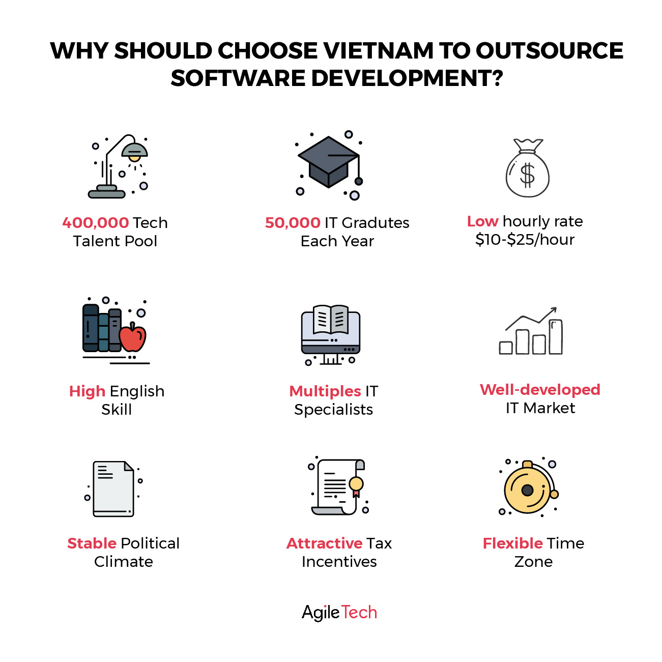 offshore software development why should choose vietnam to outsource software development agiletech
