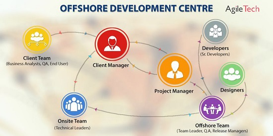 offshore development centre dedicated team in vietnam agiletech