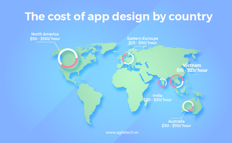 the cost of mobile app development by country and app development cost in vietnam