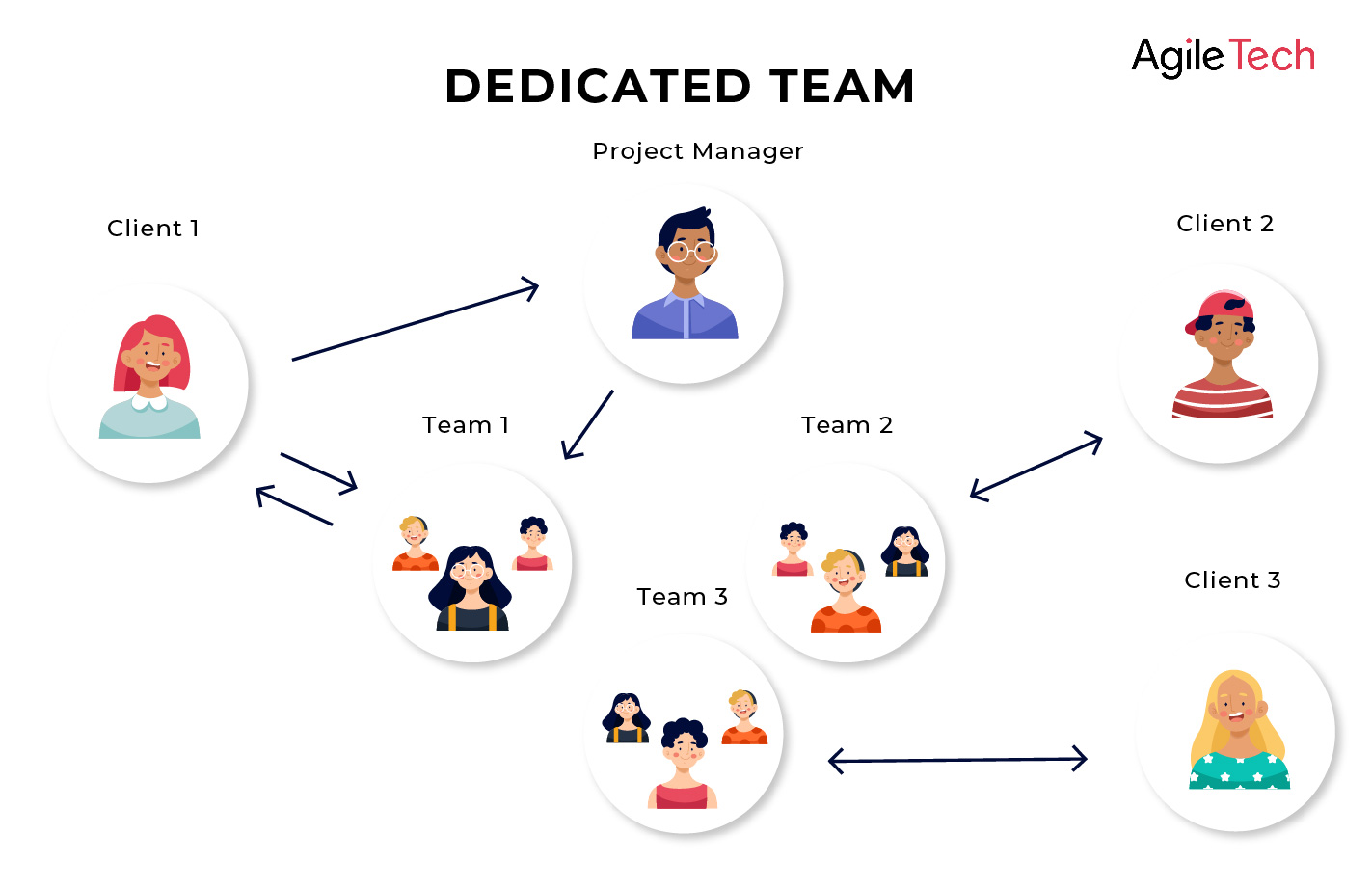 hire a dedicated team software development company in vietnam agiletech