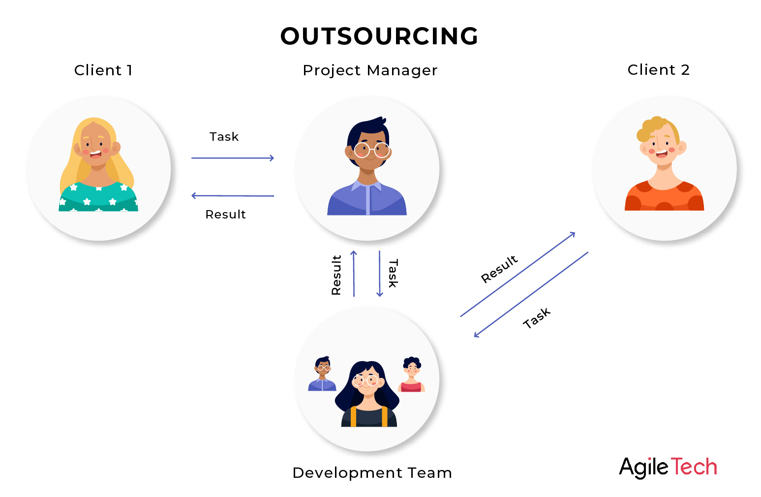 high quality outsourcing software development company in vietnam agiletech
