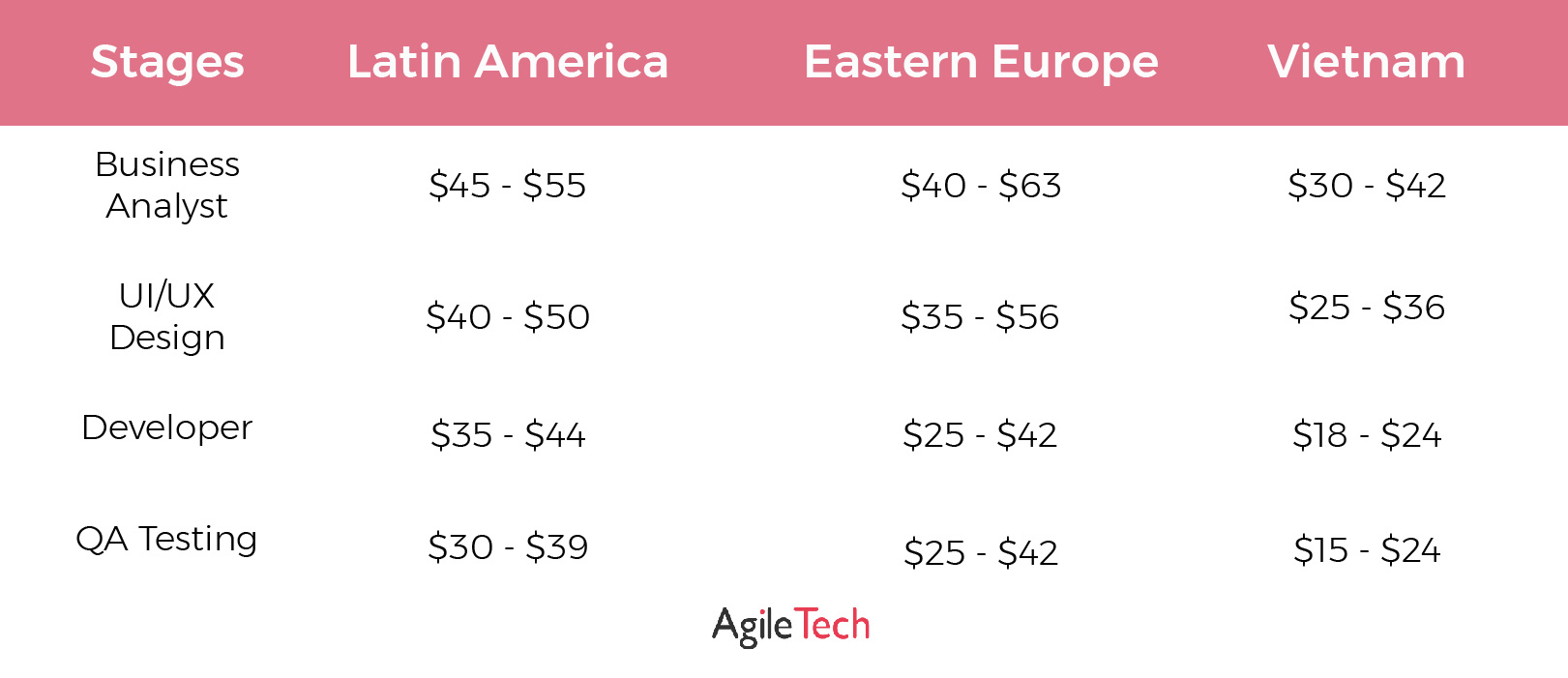 app cost development by stages agiletech