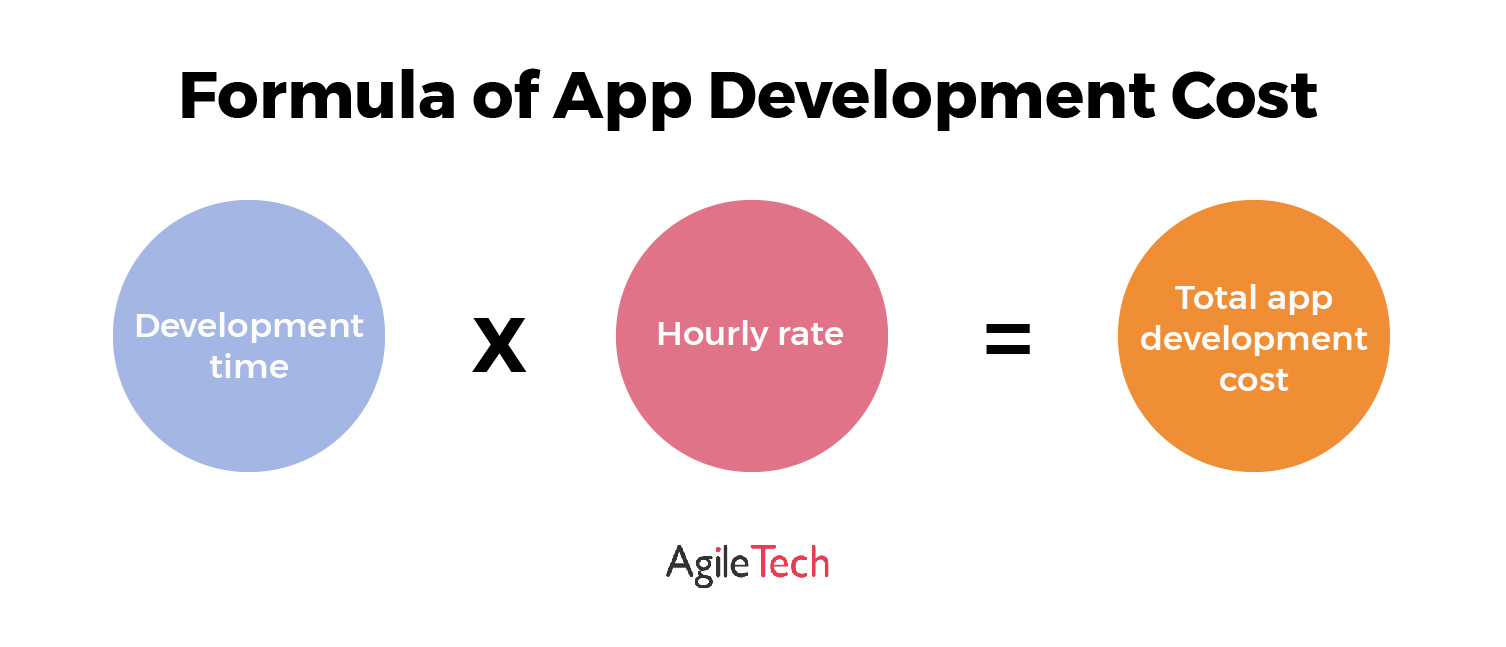 mobile app development cost formula by agiletech
