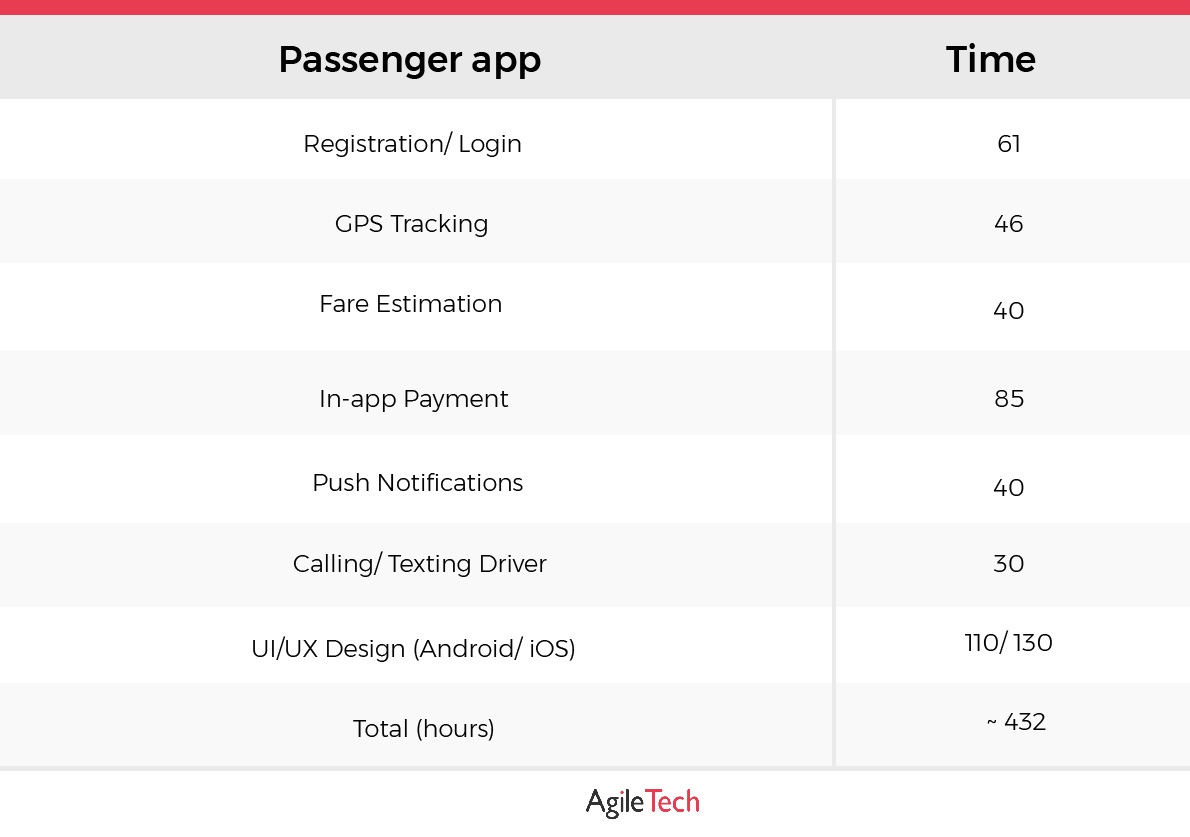 how much does it cost to build app like uber for passenger with estimated time by agiletech