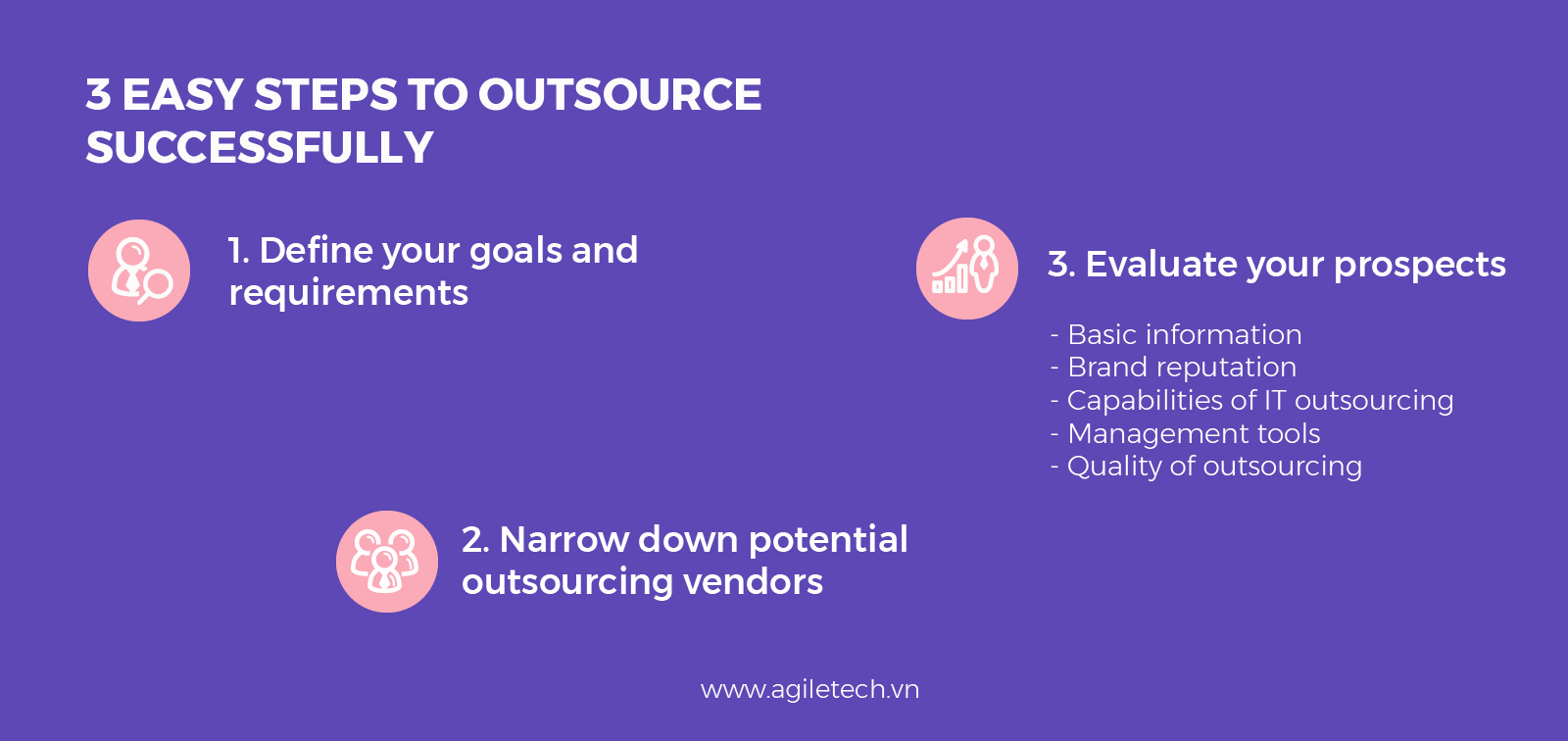 steps to outsource successfully agiletech