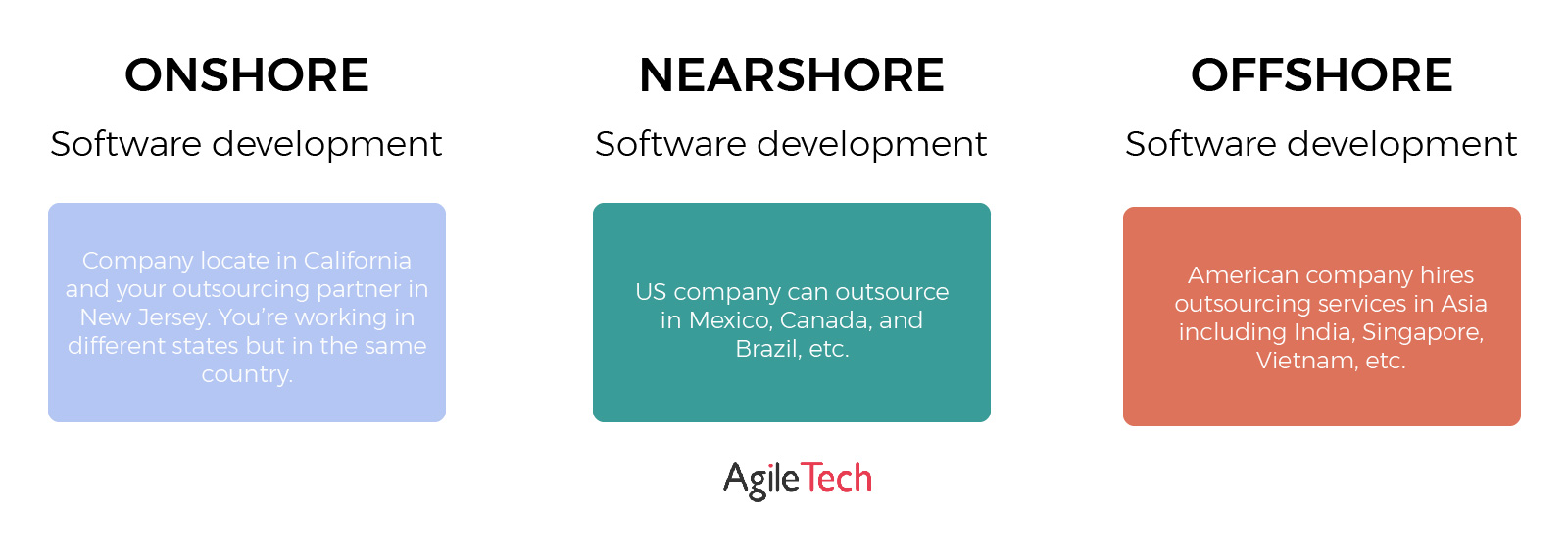 type of outsourcing model onshore offshore nearshore agiletech