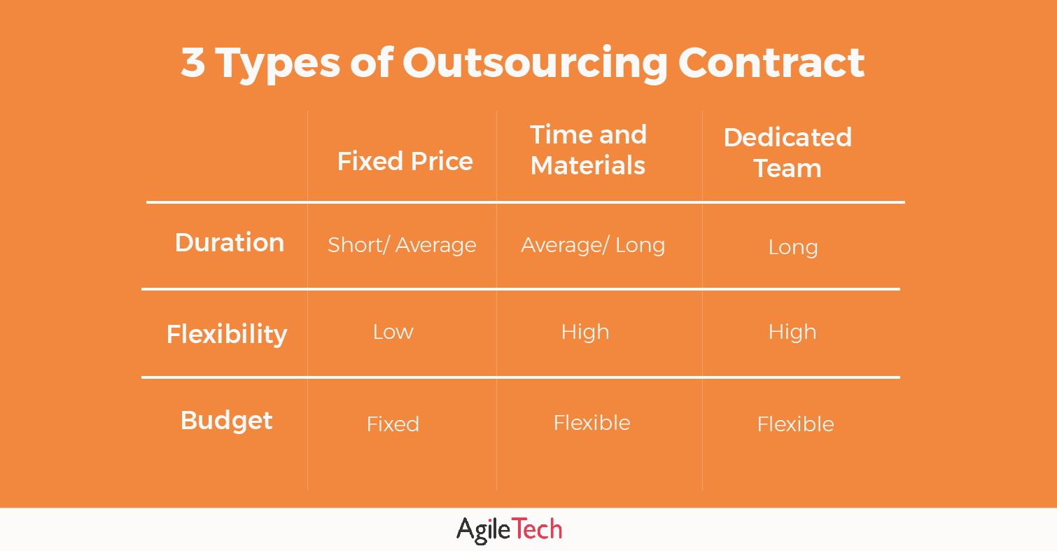 3 types of outsourcing contract agiletech