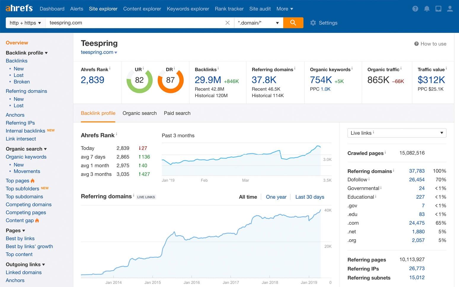 ahrefs seo tools to grow traffic agiletech