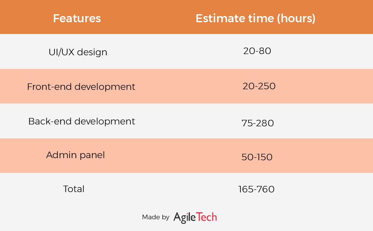 average website cost by stages agiletech