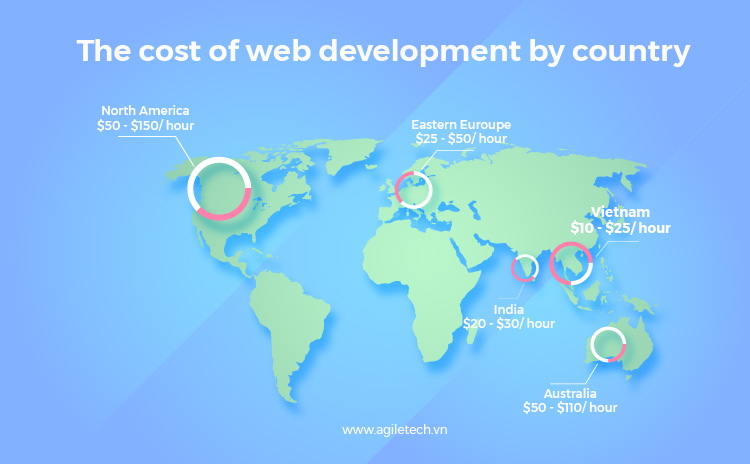 web cost development by country in vietnam by agiletech
