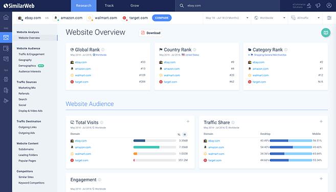 similarweb tools for content marketing analytics agiletech