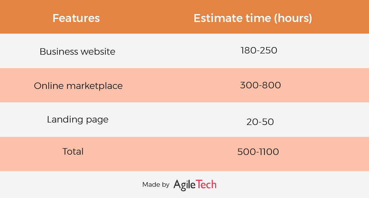 website development cost by types agiletech