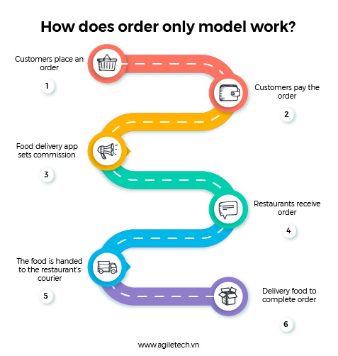 food ordering app business model agiletech