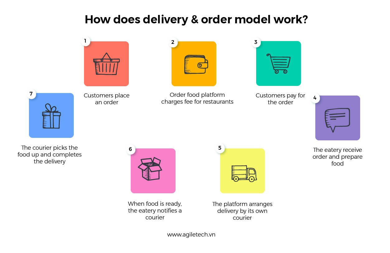food ordering and delivery platform