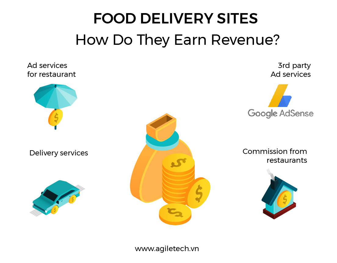 how do food delivery sites earn revenue agiletech