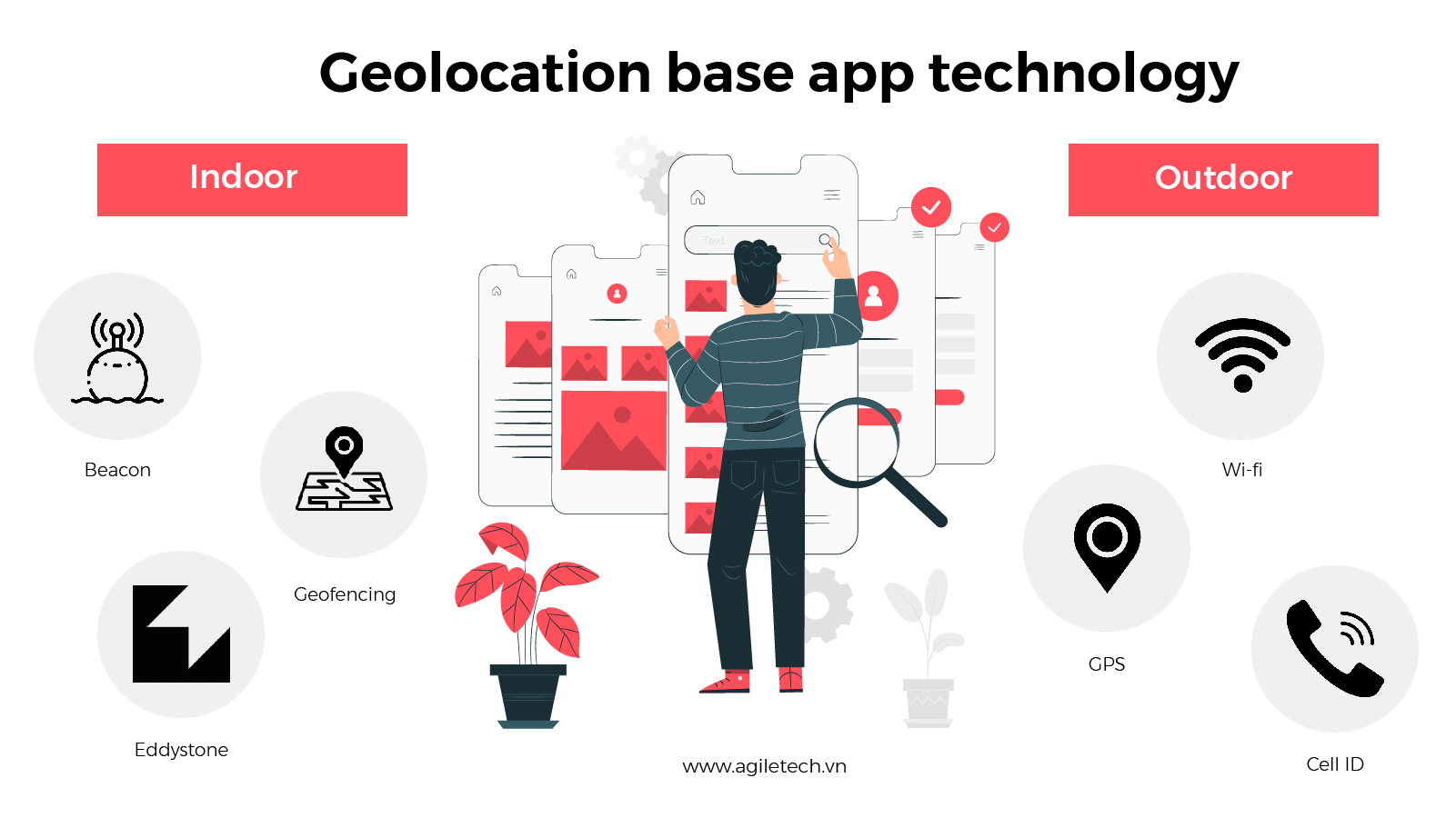 location based apps technologies how to build geolocation app backend agiletech