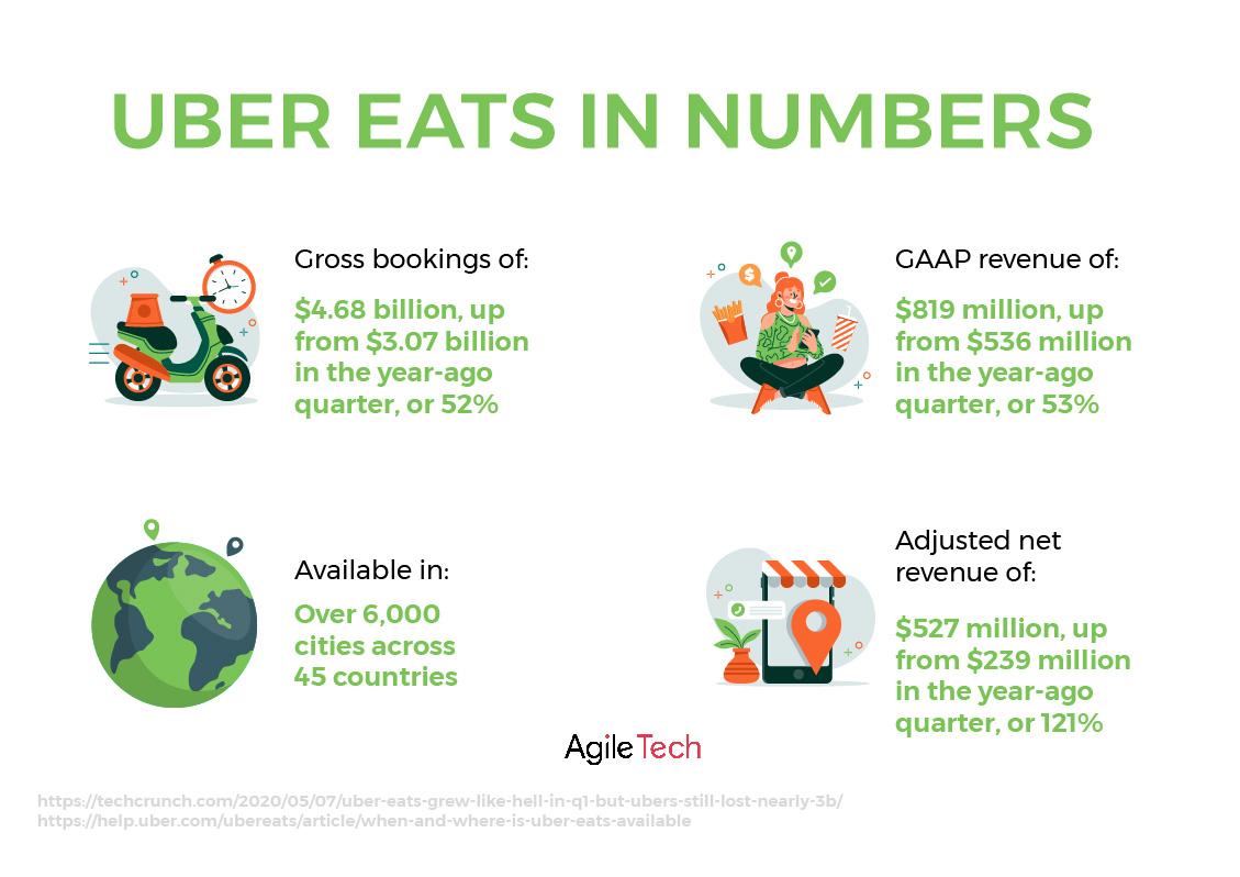 uber eats statistics market share stats 2020