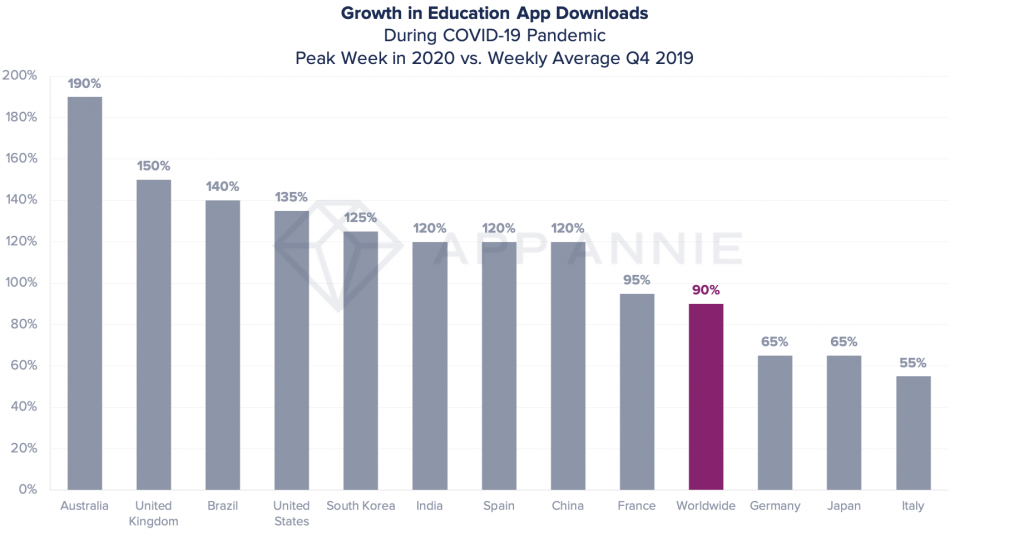 growth in education app downloads during COVID 19 pandemic