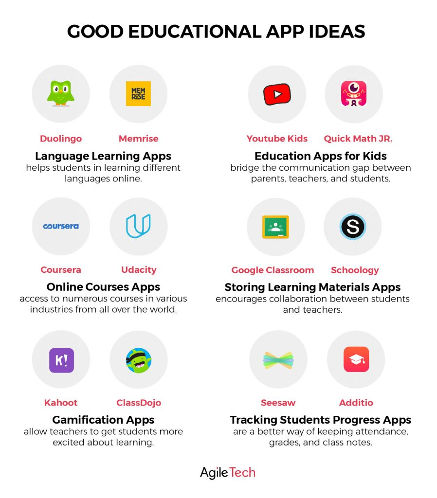 educational app ideas to make