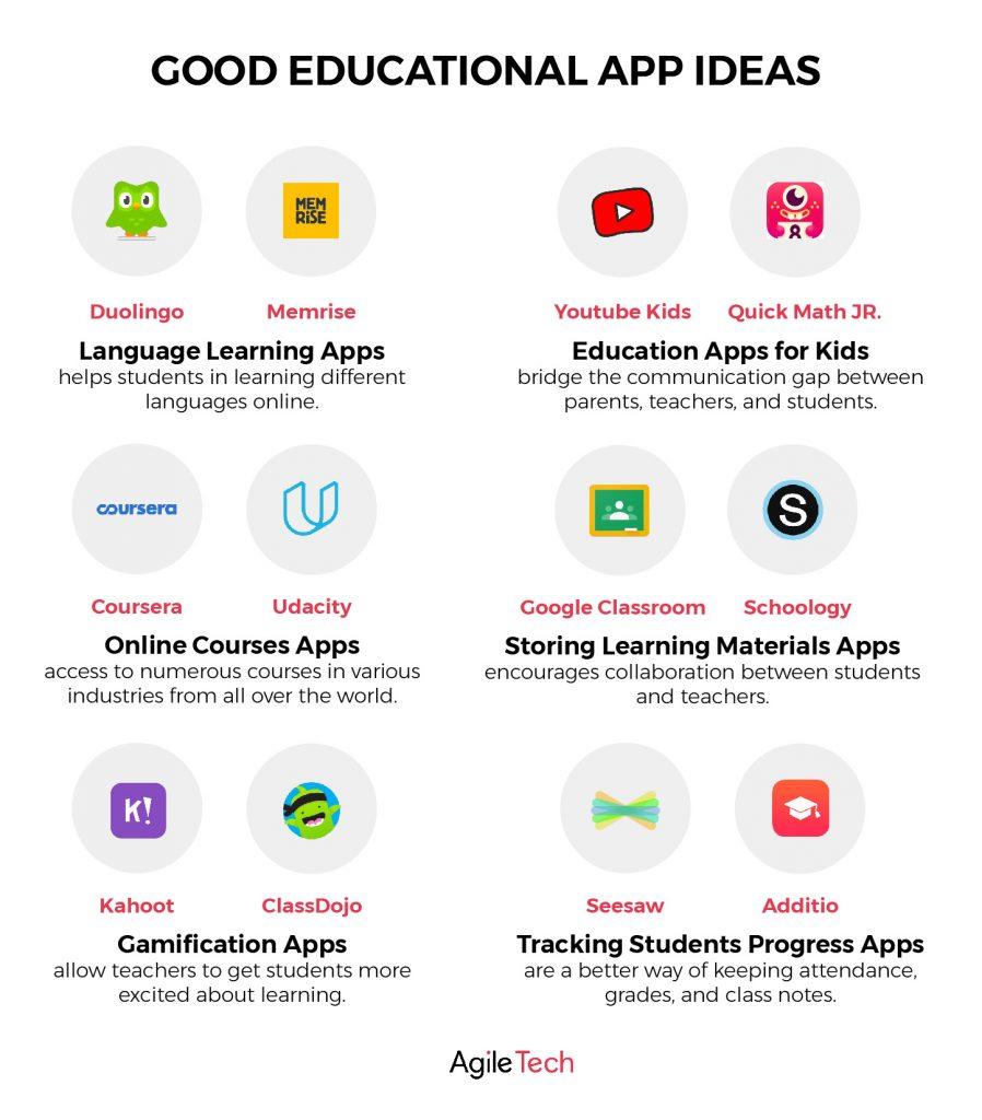 educational app ideas to make