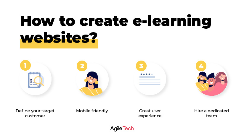 elearning websites, how to build learning website like Udemy or Coursera, agiletech