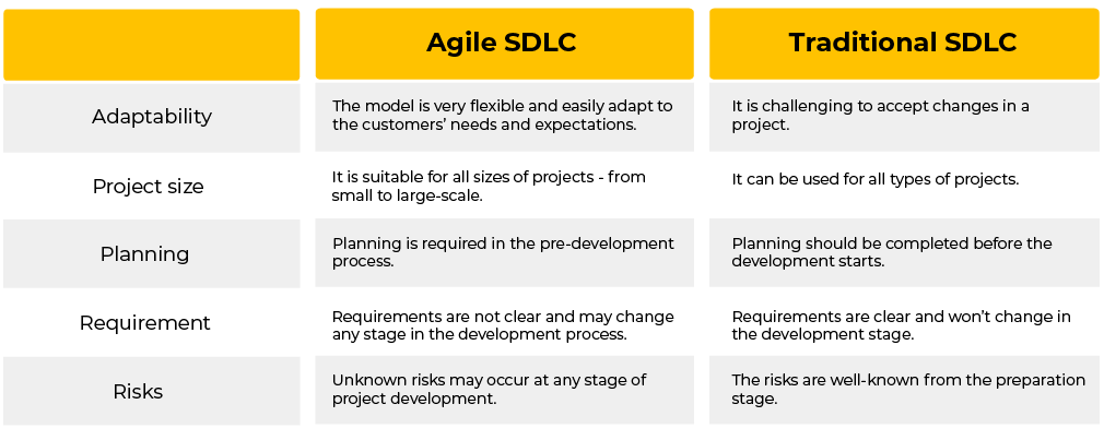 modern agile software development vs traditional SDLC models comparison between agile and traditional software development methodologies by agiletech