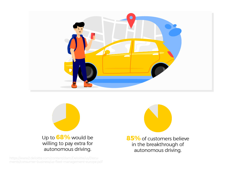 automative industry trends to watch in 2020 by agiletech