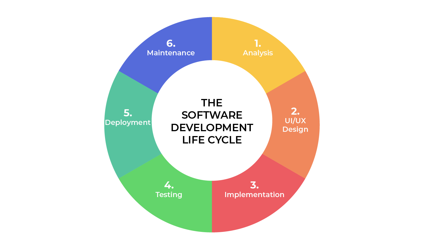 software development life cycle phases SDLC phases phases of software development models by agiletech it outsourcing company