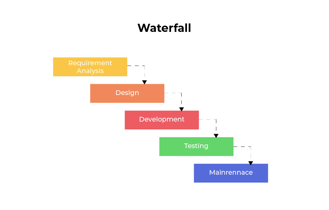 waterfall model in sdlc advantages and disadvantages waterfall model vs agile