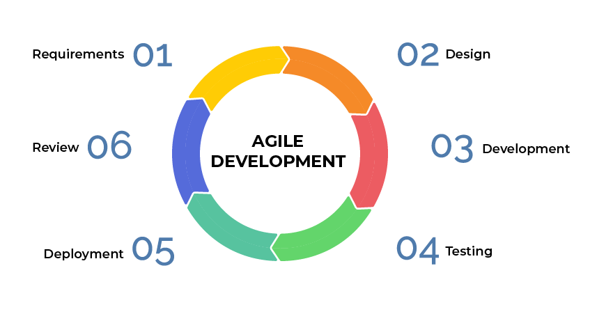 agile software development life cycle agile methodology step by step process agile sdlc agile methodology phases