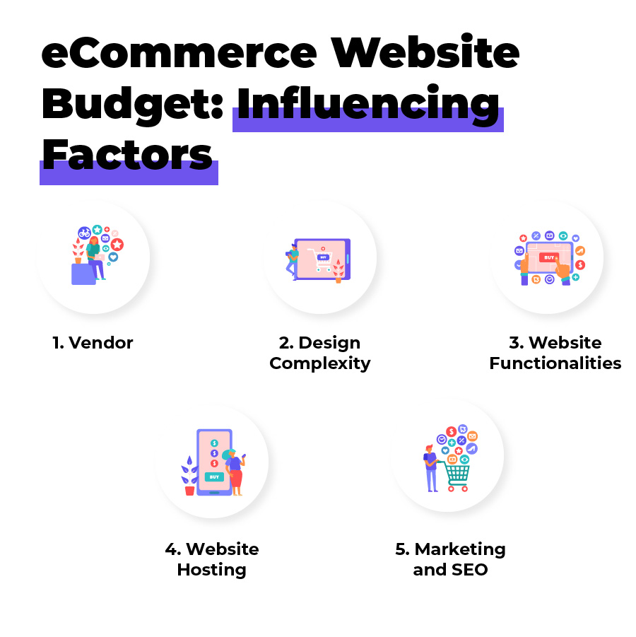 ecommerce website budget and ecommerce core features that influence website cost