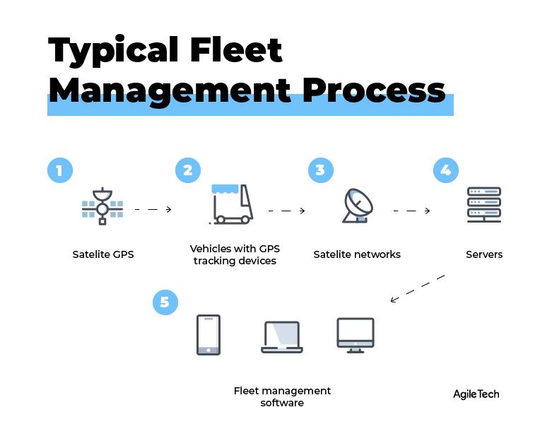 fleet management software, fleet management flow diagram, how does fleet management work, agiletech