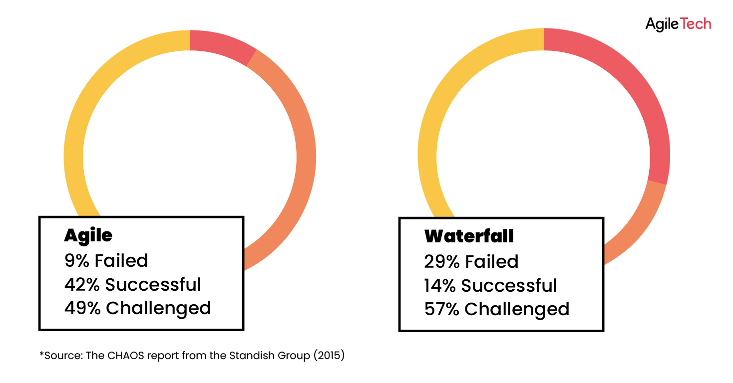 agile vs waterfall methodology, agile vs waterfall comparison chart, which methodology is right for your project