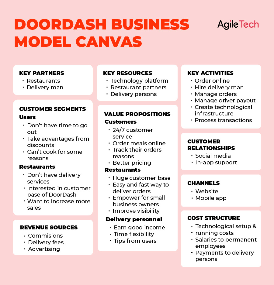 doordash business model canvas, how doordash works, explain business and revenue model doordash, agiletech