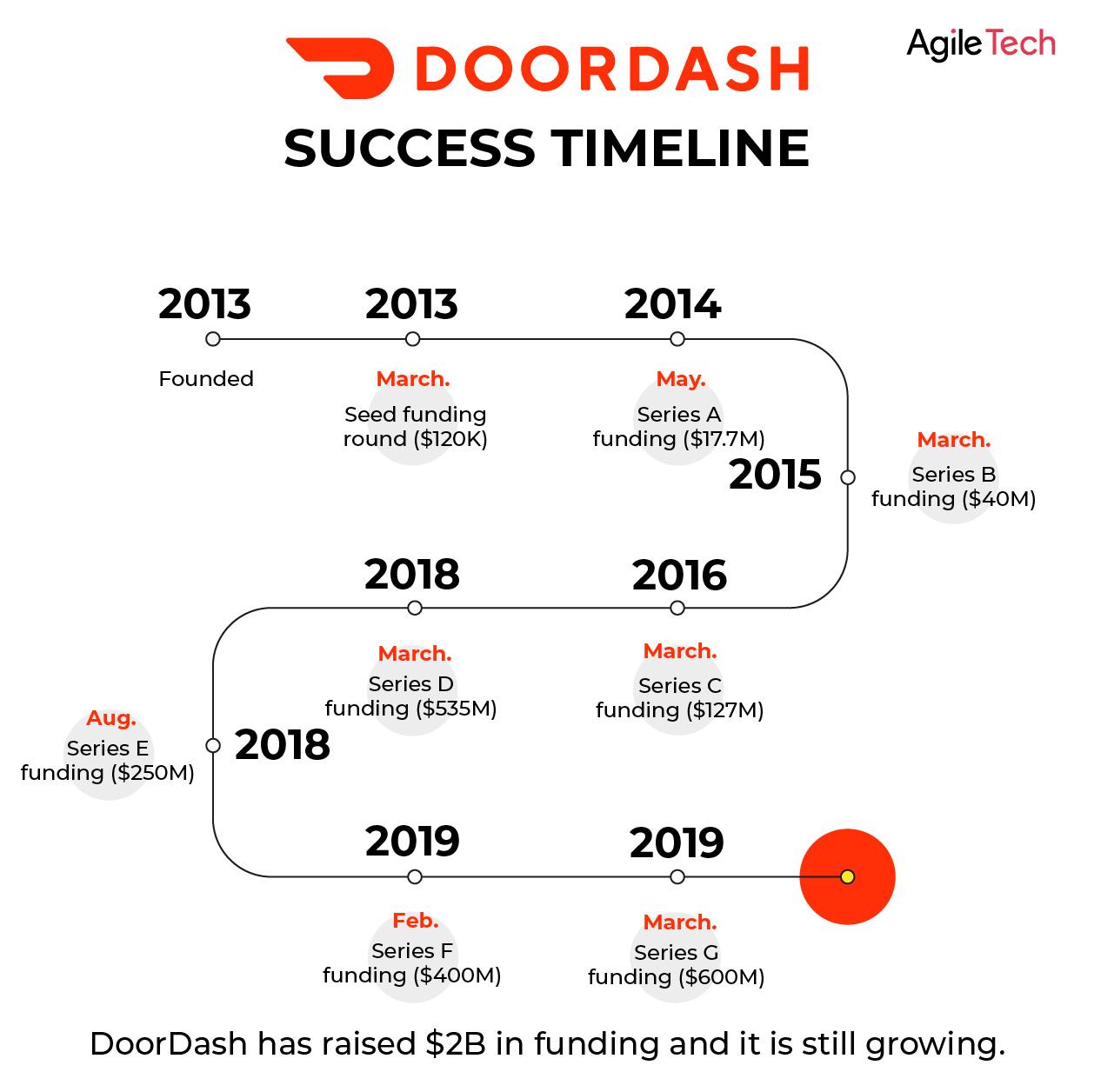 doordash success story, doordash on-demand platform raised $2B funding, agile