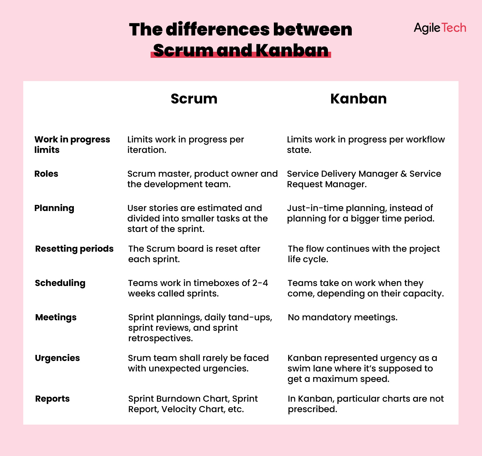 kanban vs scrum which is better, the differences between scrum and kanban, agile sotware development