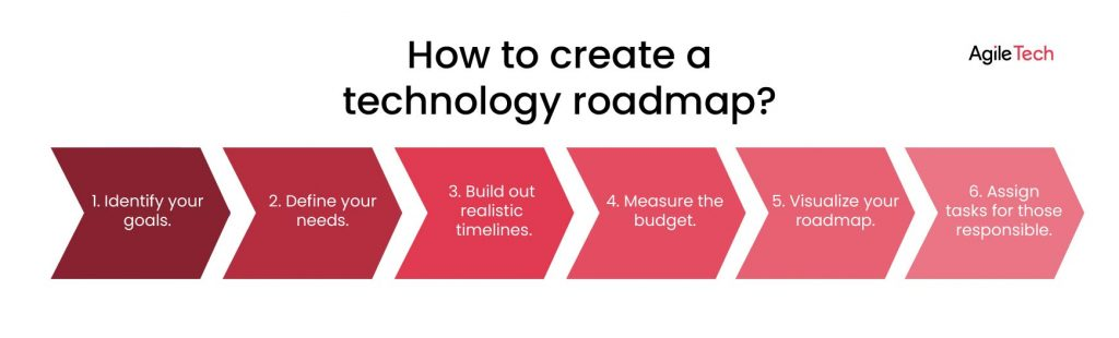 6 steps on how to create a technology roadmap for software development