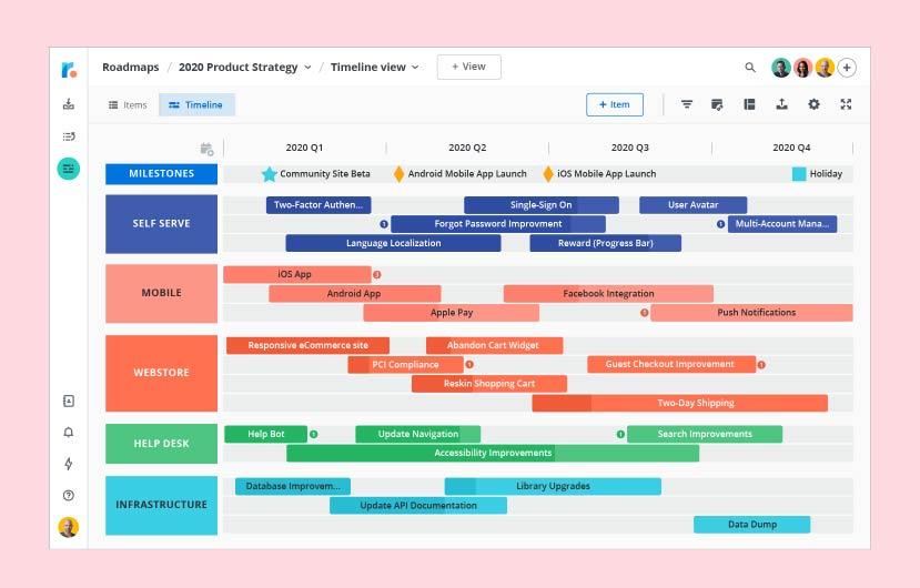 technology roadmap example in software development team